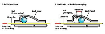 MBT series of cable ties
