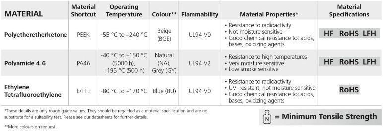 High Temperature Material Features
