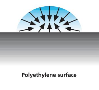 Polyethylene surface