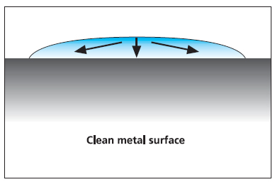 Industrial identification: Surface energy and bonding properties